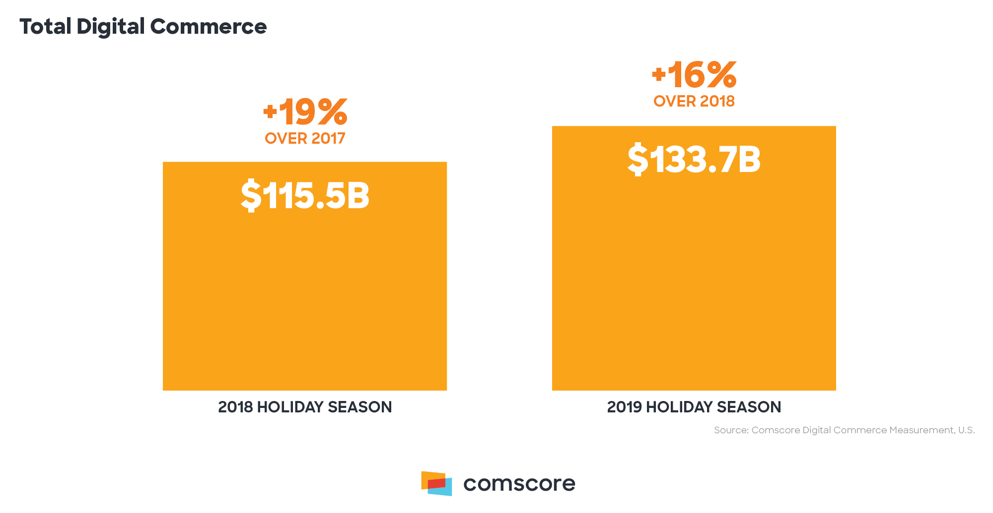 Holiday recap - Total digital commerce