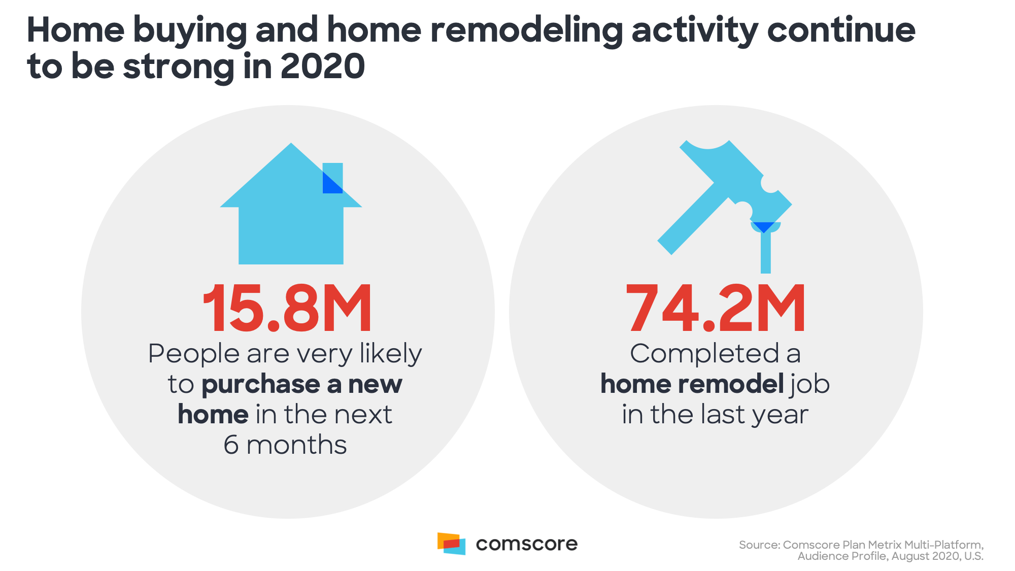 Home Buying and Home Remodeling Activity