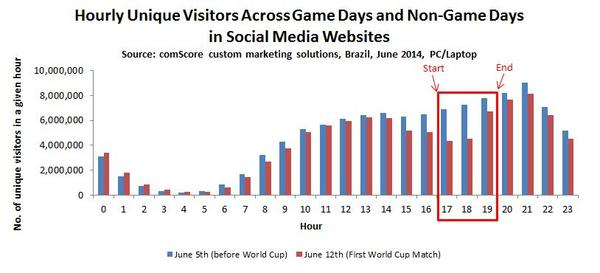 Hourly Unique Visitors Across Game Days and Non Game Days