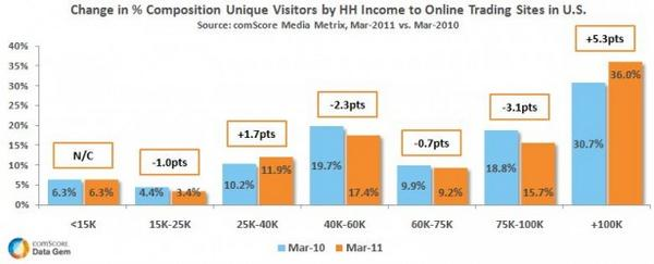 Hh Income Demographic To Online Trading Sites Us