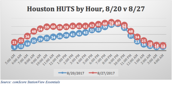 Houston HUTS by hour