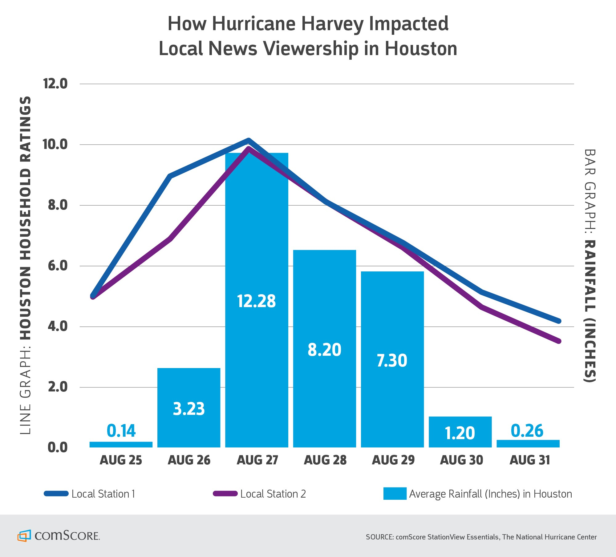 How Hurricane Harvey Impacted Local News Viewership in Houston