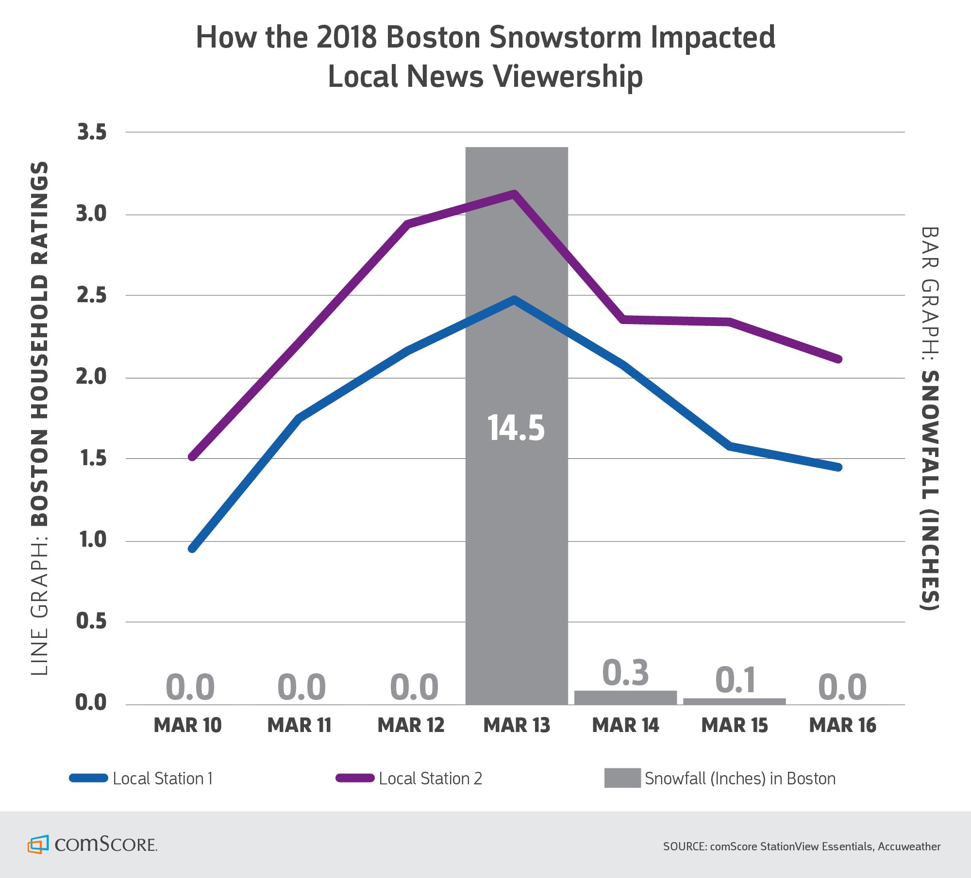 How the 2018 Boston Snowstorm Impacted Local News Viewership