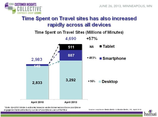 Time spent on travel sites has also increased rapidly across all devices