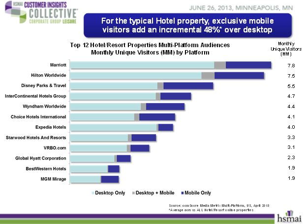 Typical hotel properties saw 48% incremental increase in exclusive visitors over desktop