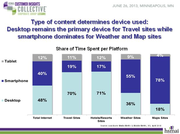 Types of content determines device used
