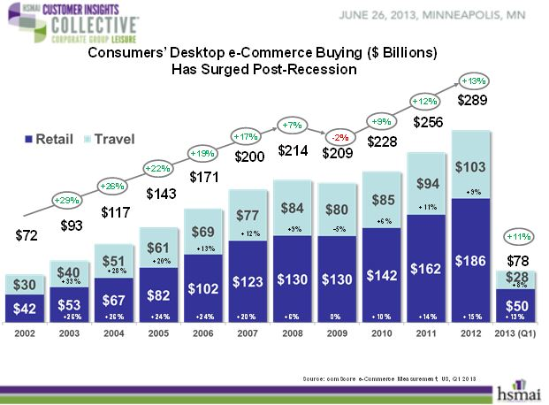 consumer desktop e-Commerce buying has surged post-recession