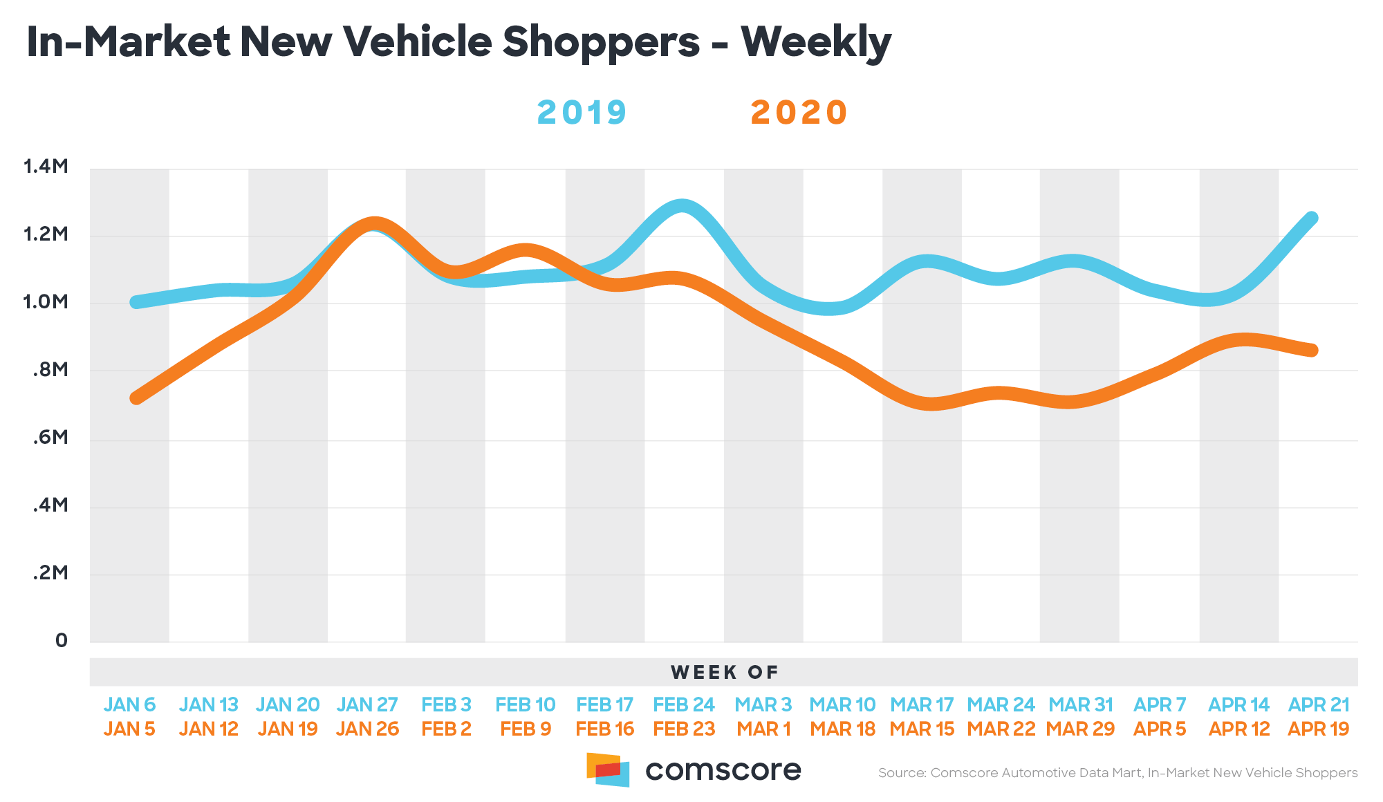 In-Market New Vehicle Shoppers - Weekly