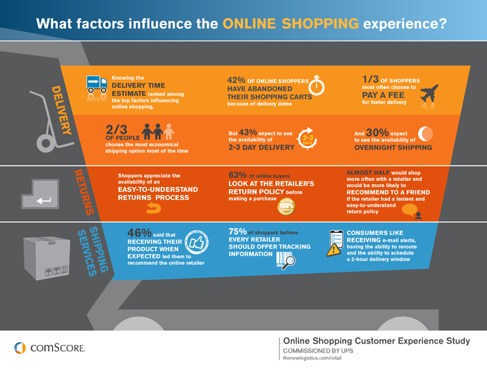 Online-Handel: Was Kunden beim Shopping beeinflusst [Infografik]