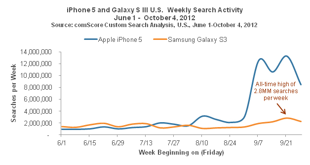 iPhone 5 and Galaxy S III U.S.  Weekly Search Activity