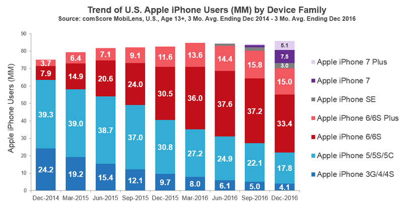 Iphone penetration in usa
