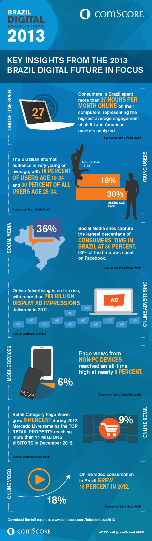 Key Trends That Are Shaping the Brazilian Digital Landscape