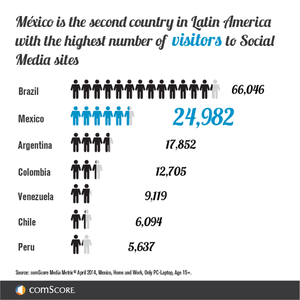 LATAM Visitors Social