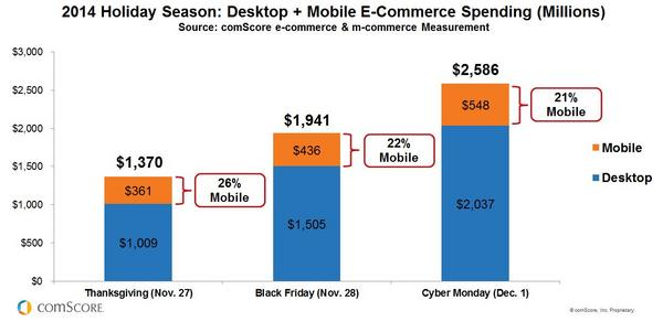 M-Commerce Key Holiday Shopping Days