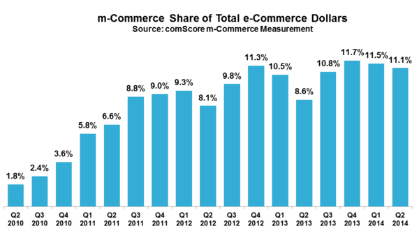 m-Commerce Share of Total e-Commerce Dollars