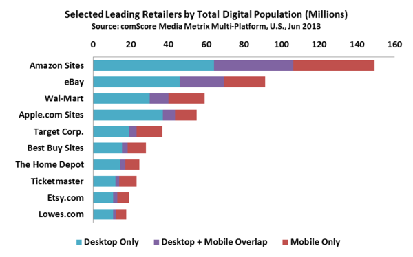 Selected Leading Retailers by Total Digital Population (Millions)