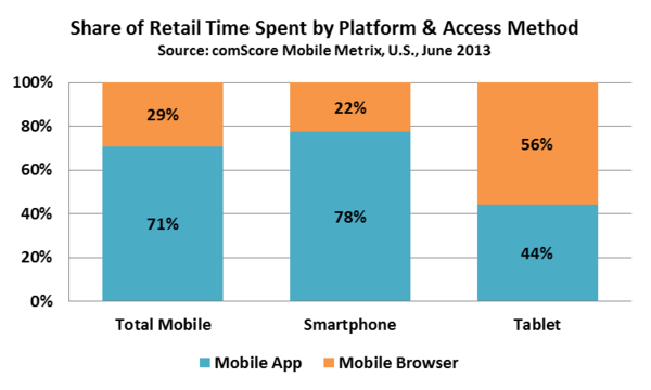 Share of Retail Time Spent by Platform & Access Method