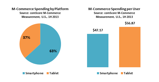 M-Commerce Spending
