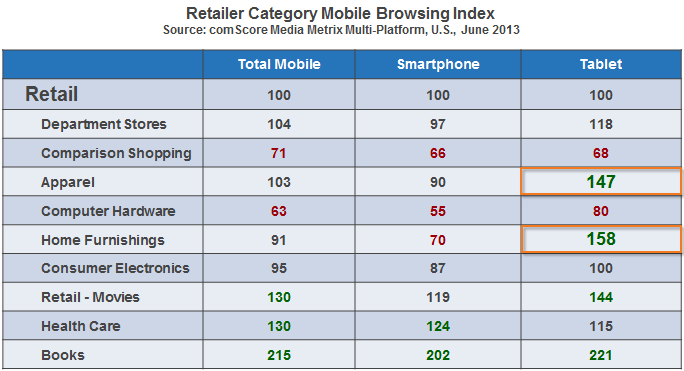 Retailer Category Mobile Browsing Index
