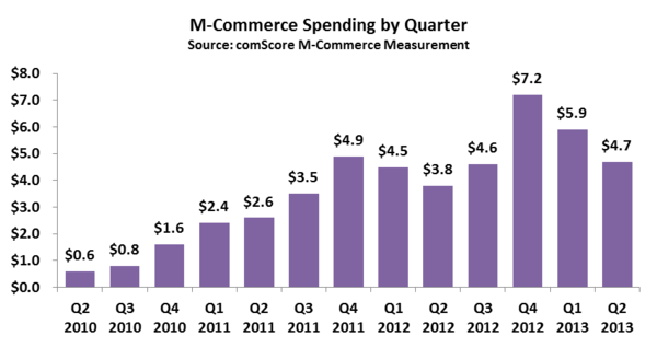 M-Commerce Spending by Quarter