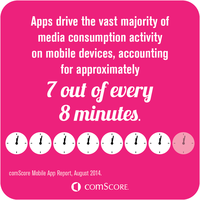 Media Consumption Activity on Mobile Devices