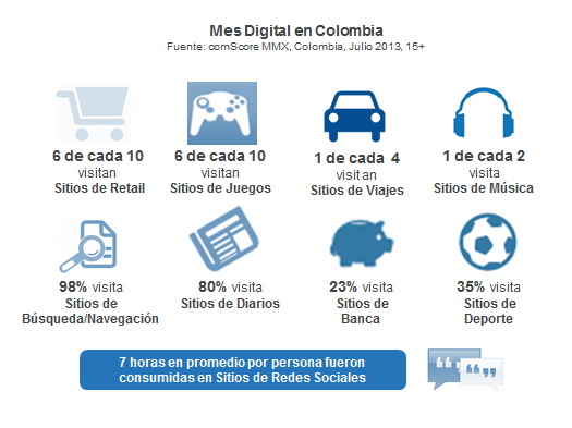 Mes Digital Colombia