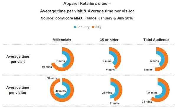 Millennials continue to drive the French online market of
