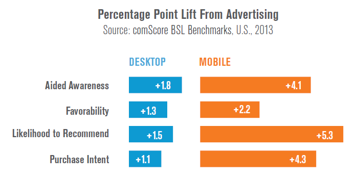 Measurement Proves the Effectiveness of Mobile Advertising ...