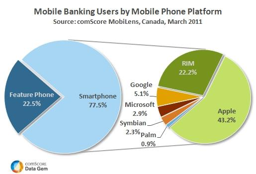 Mobile Banking Users in Canada