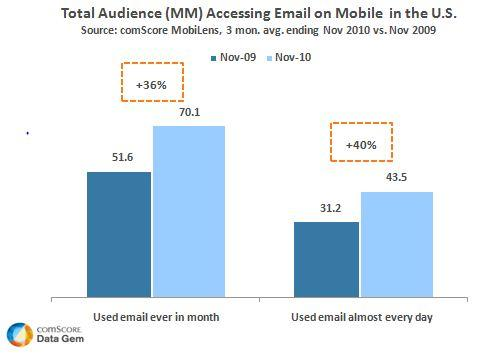 Mobile Email Usage on a Steady Climb