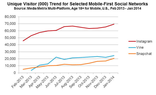 Mobile-First Social Networks