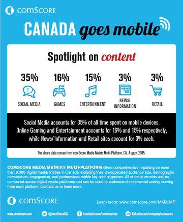 mobile is now more engaging than desktop in canada comscore