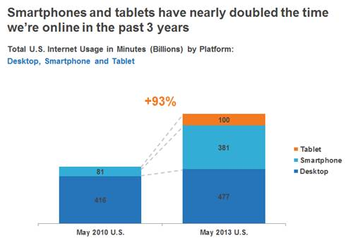 Smartphones & tablets drive double the time with digital content