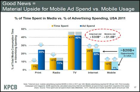 Material upside for mobile ad spend versus mobile usage