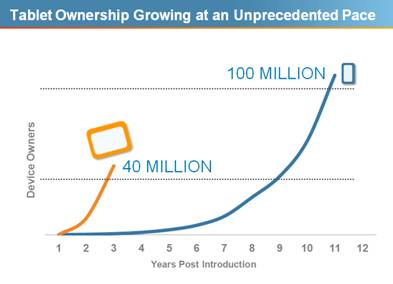 Tablet Ownership Growing at an Unprecedented Pace