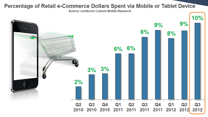 Percentage of Retail e-Commerce Dollars Spent via Mobile or Tablet Device