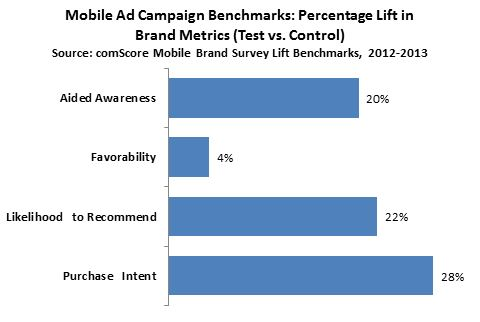 Mobile Ad Campaign Benchmarks