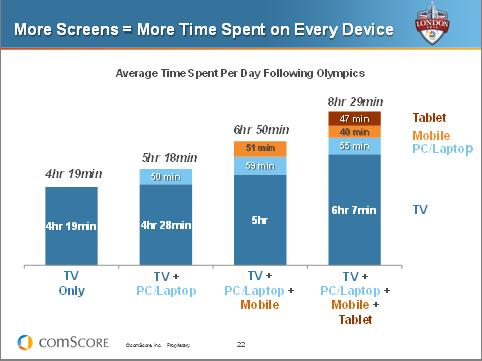 More Screens Mean More Time Spent on Devices