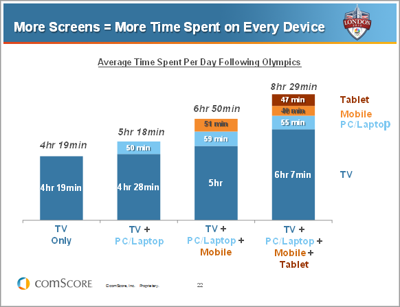 More Screens = More Time Spent on Every Device