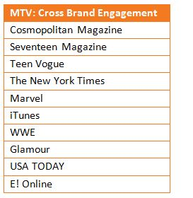 MTV: Cross Brand Engagement