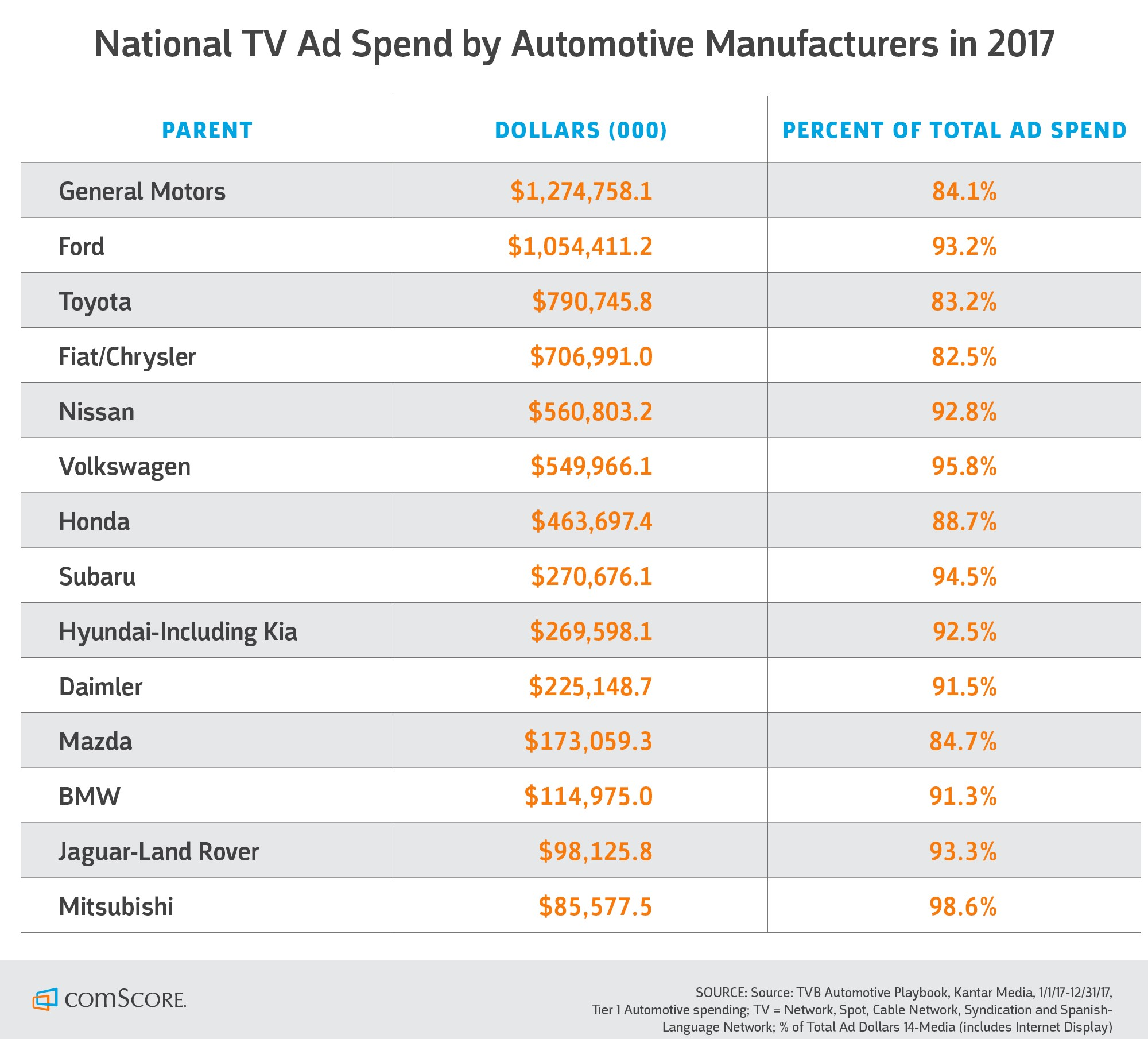 National TV Ad Spend