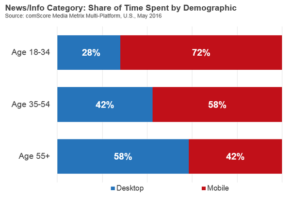 Share of Time Spent by Demographic