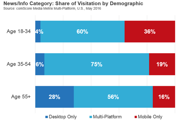 Share of Visitation by Demographic