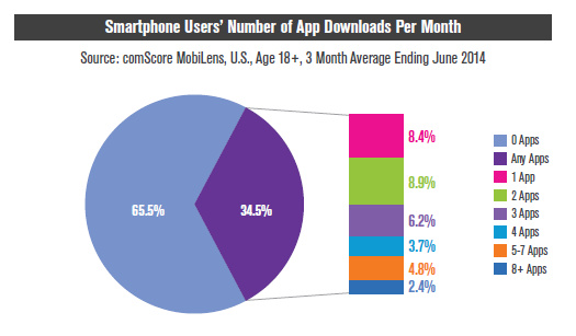 Smartphone Users Number of App Downloads Per Month