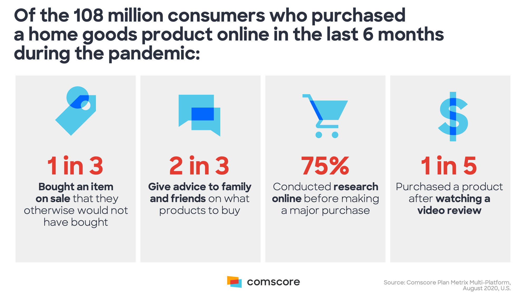Of the 180 million consumers who purchased a home goods product in the last 6 months during the pandemic