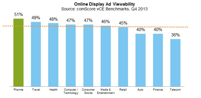 Online Display Ad Viewability