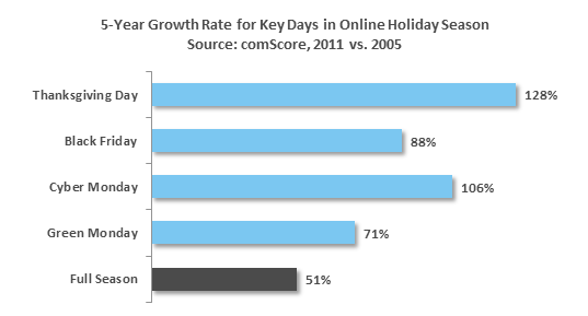 5-Year Growth Rate for Key Days in Online Holiday Season