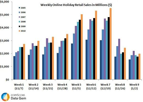 Online Retail Sales for the Full 2010 Holiday Season