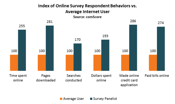 Online Survey Respondent vs Average Internet User