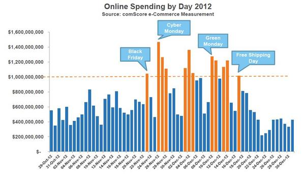 Online Spending by Day 2012